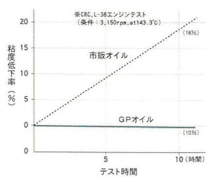高温高速化での安定性